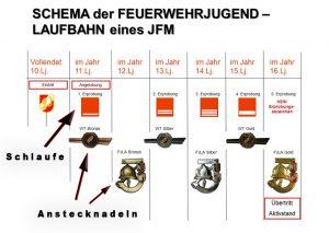 feuerwehrjugend_laufbahn